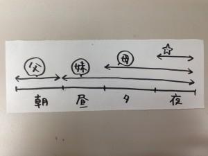 図1:当日の星家シフト